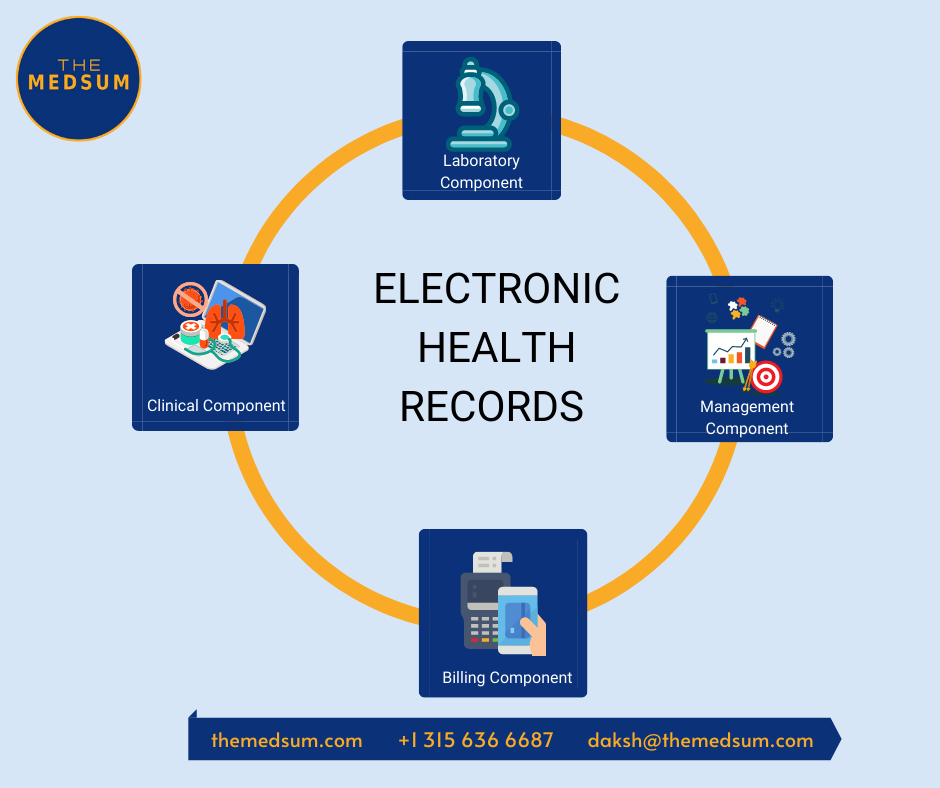 Electronic Health Records Components, Functions and Significance - Medsum